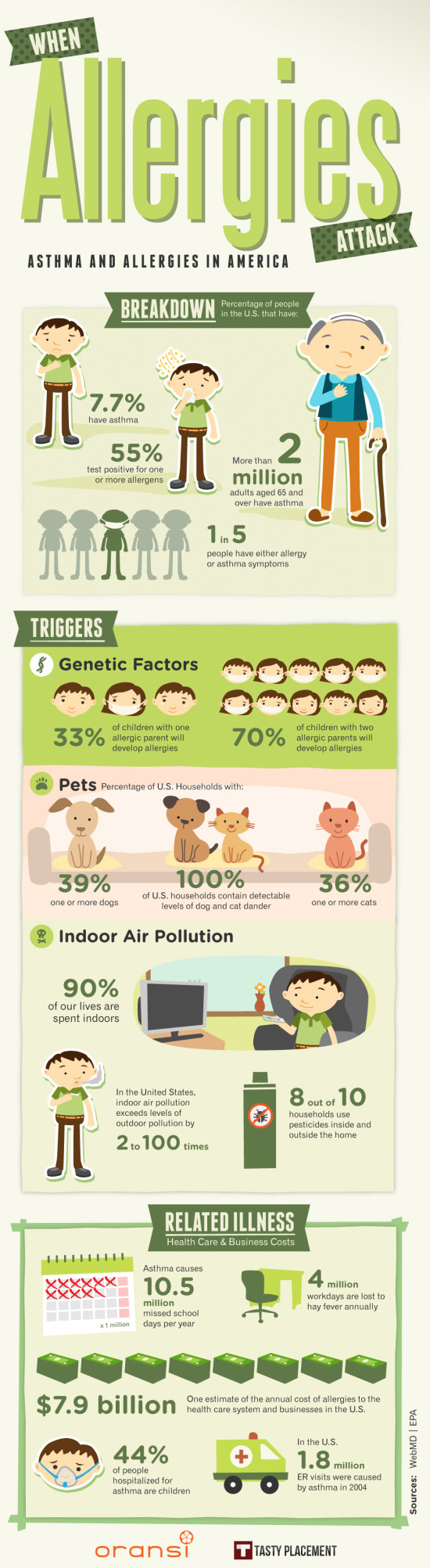 Infografika: Alergie a astma