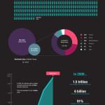 Popularita mobilních telefonů dnes a před lety – infografika