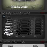 Auta, která v průběhu let pořádně vyrostla – infografika
