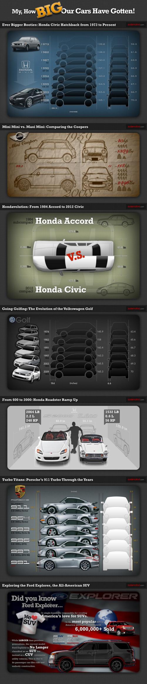 Automobily - infografika