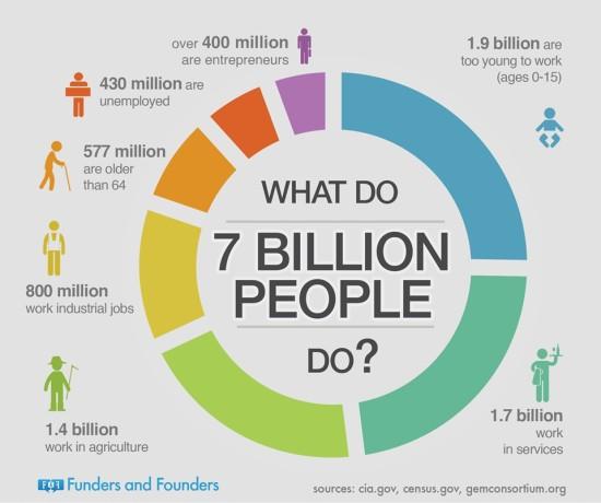 Co 7 miliard lidí dělá?