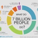Čím se živí 7 miliard lidí – infografika