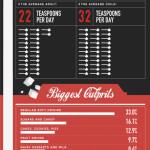 Spotřeba cukru výrazně vzrostla – infografika