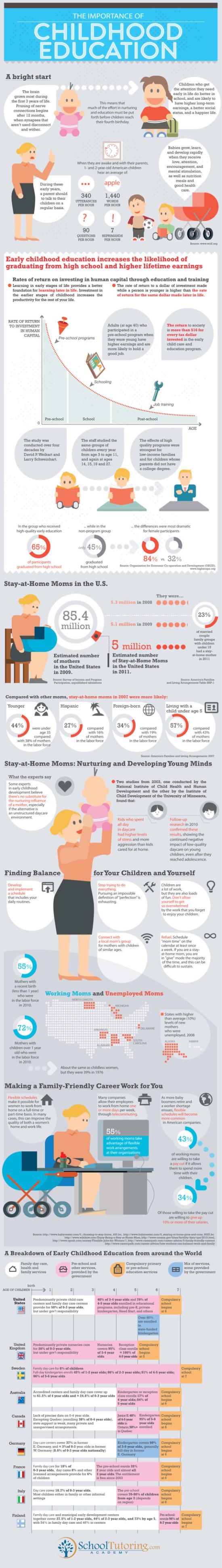 Vzdělání dětí - infografika