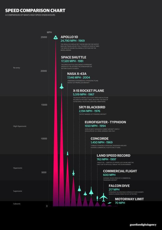 Graf porovnání rychlosti - infografika