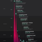Lidská touha po překonávání rychlostních limitů – infografika