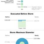 Hurikány: Katrina vs. Sandy – infografika