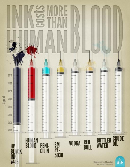 Inkoust je dražší než krev - infografika