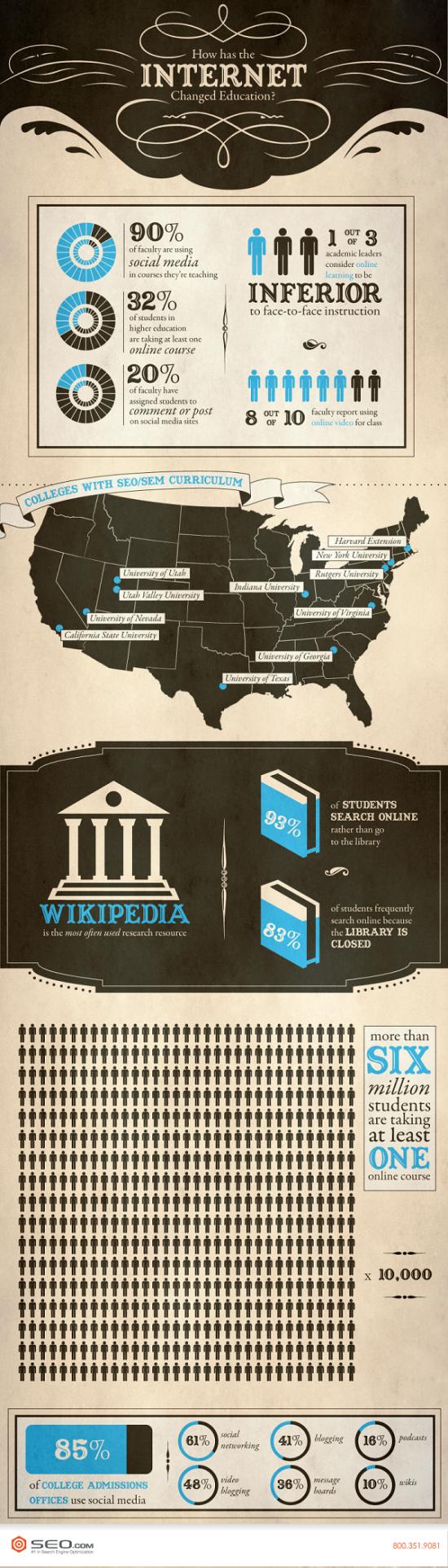 Jak internet změnil systém výuky - infografika
