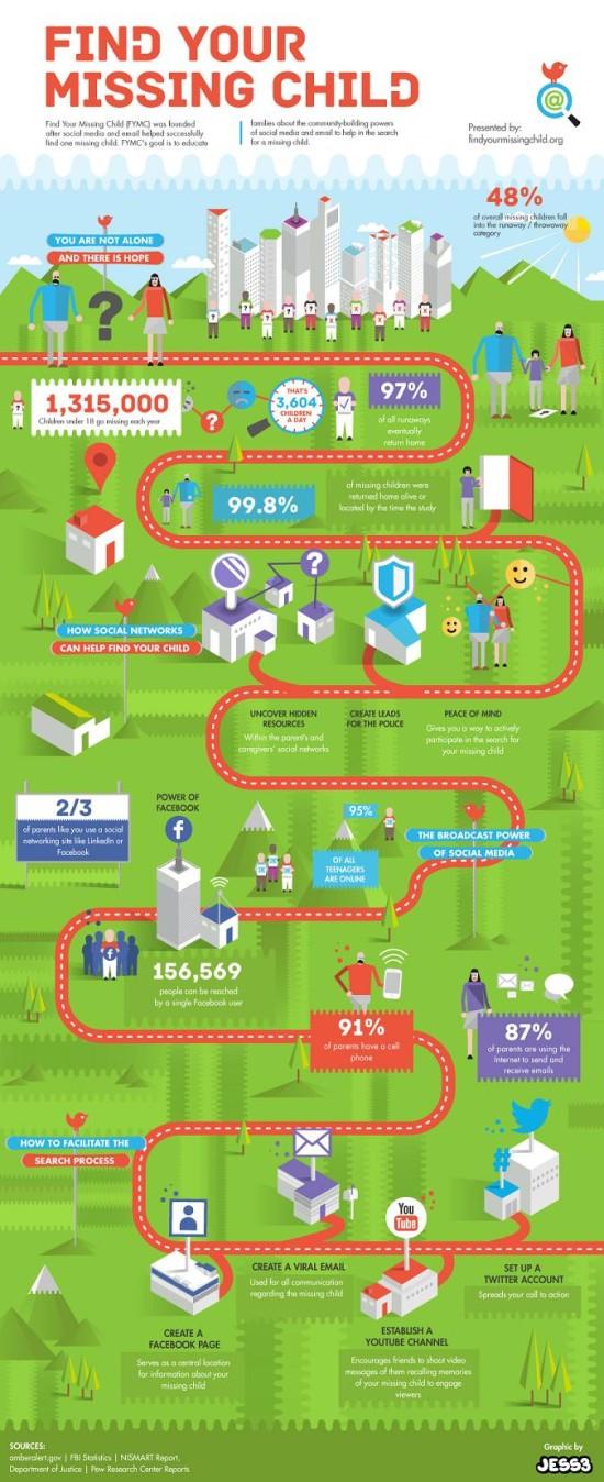 Jak najít dítě - infografika