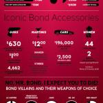 Legenda jménem James Bond – infografika
