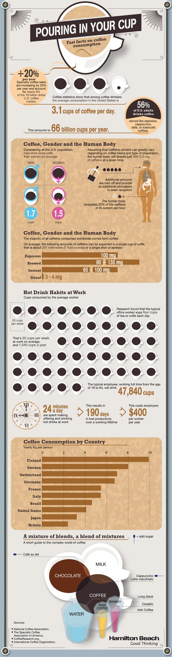 Kava - infografika