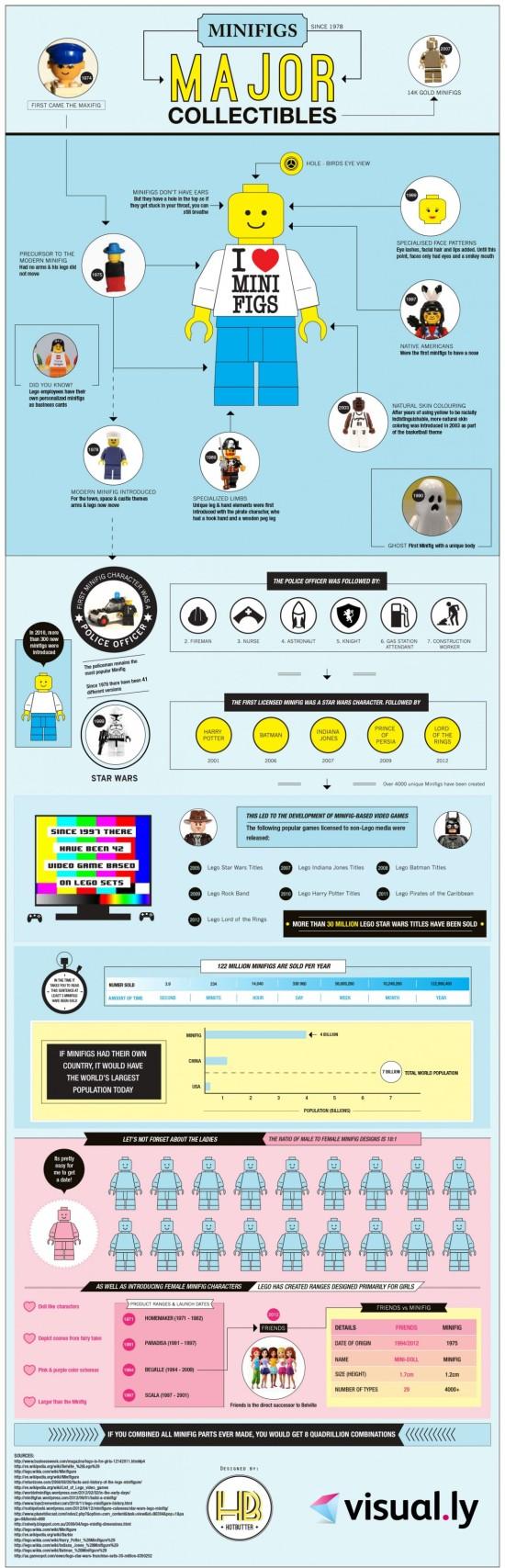 Lego - infografika