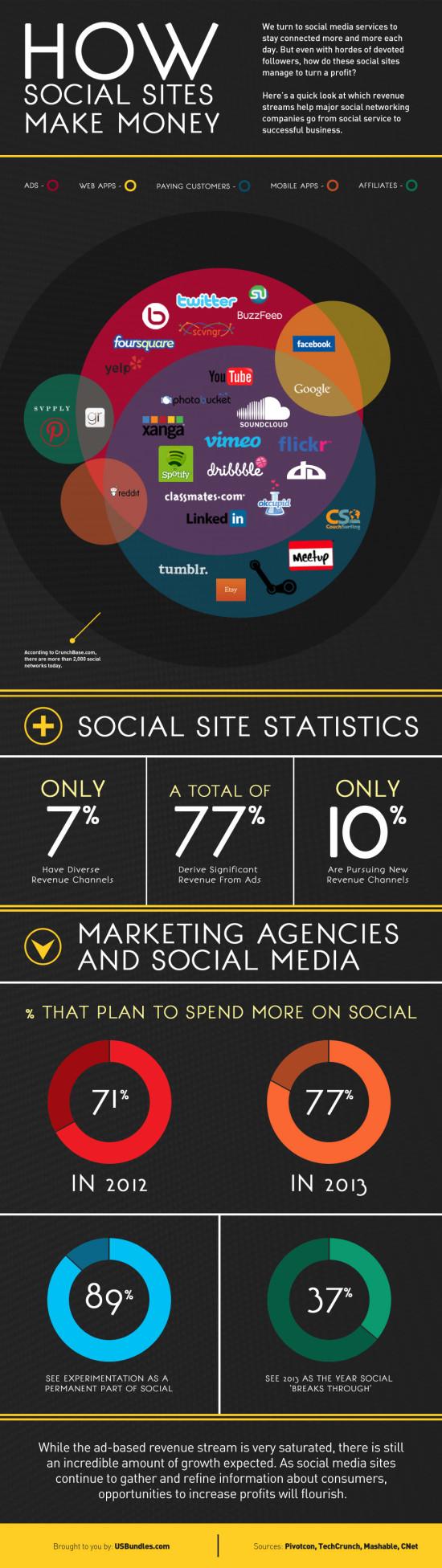 Na čem vydělávají sociální sítě - infografika