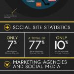 Na čem vydělávají sociální sítě – infografika