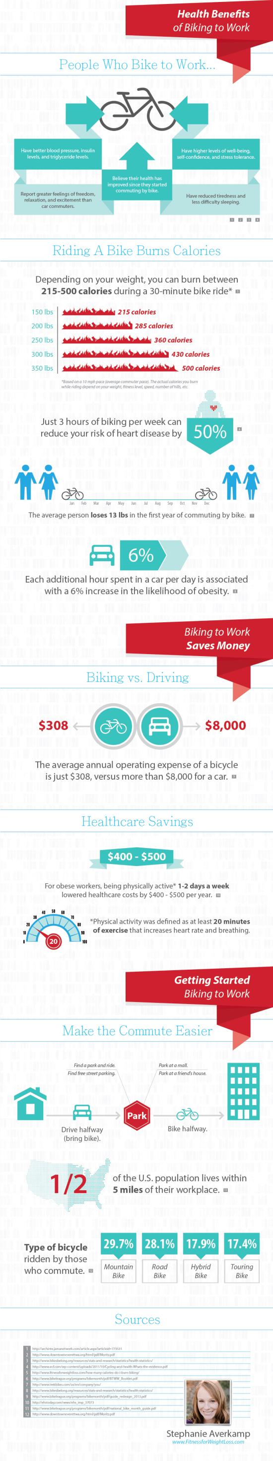 Na kole do práce - infografika