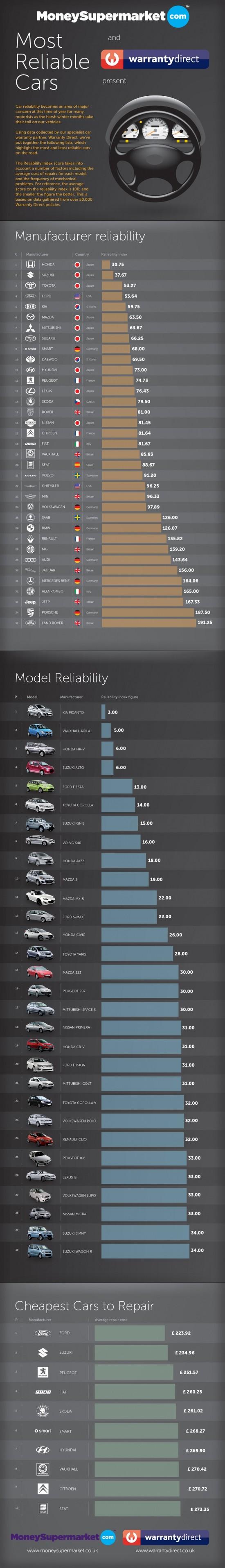 Nejspolehlivější automobily - infografika