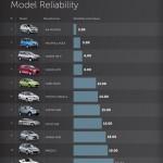 Nejspolehlivější a nejméně spolehlivé automobily – infografika