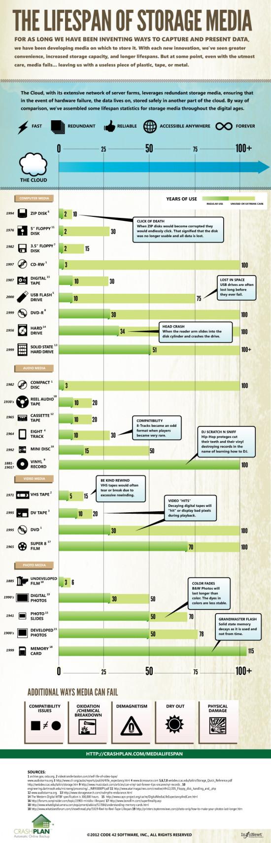 Nosiče dat  - infografika