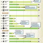 Jak dlouho vydrží úložiště dat – infografika