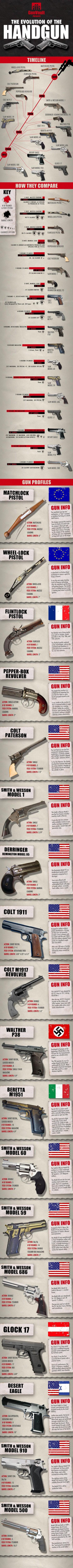 Pistole - infografika