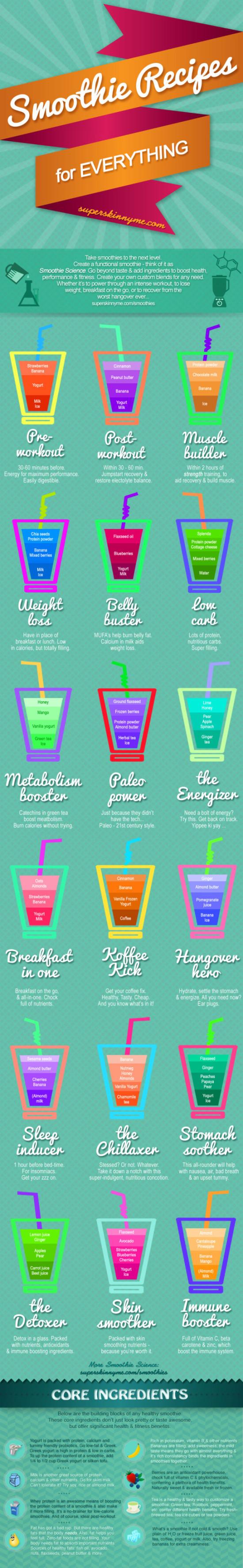 Recepty infografika