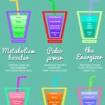 Recepty na chutné a zdravé nápoje – infografika