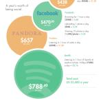 Infografika: Jsou sociální sítě v mobilech špatné?