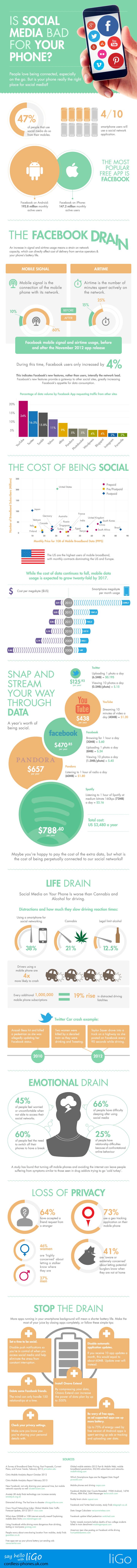Jsou sociální sítě v mobilu špatné? Infografika