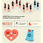 Souboj pohlaví na sociálních sítích – infografika