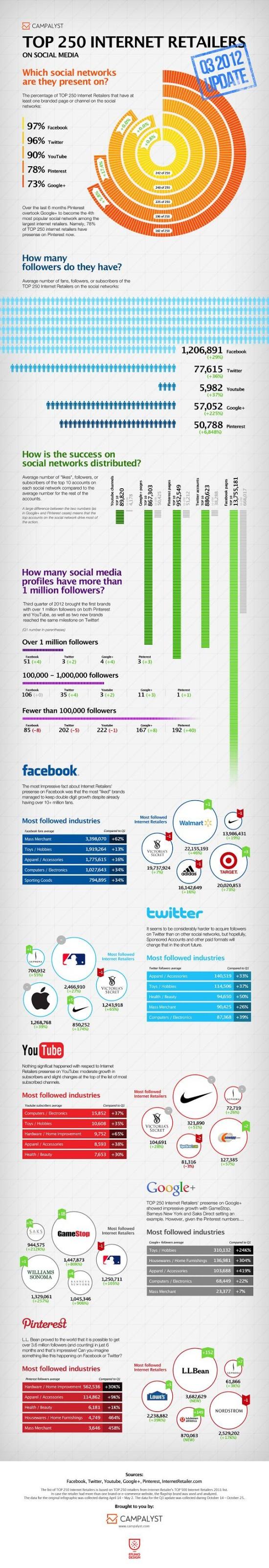 Trendy největších internetových prodejců - infografika