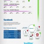 Jak se daří největším internetovým prodejcům na sociálních sítích? – infografika