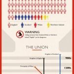 Anglie, Velká Británie, nebo Spojené království? – infografika