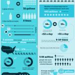 Voda jako nejdražší komodita – infografika
