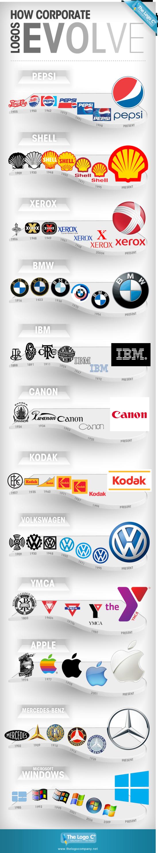 Vývoj logotypů - infografika