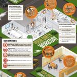 Zlozvyky, ze kterých vám bude zle – infografika