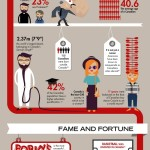 50 blaznivých faktů o Kanadě – infografika