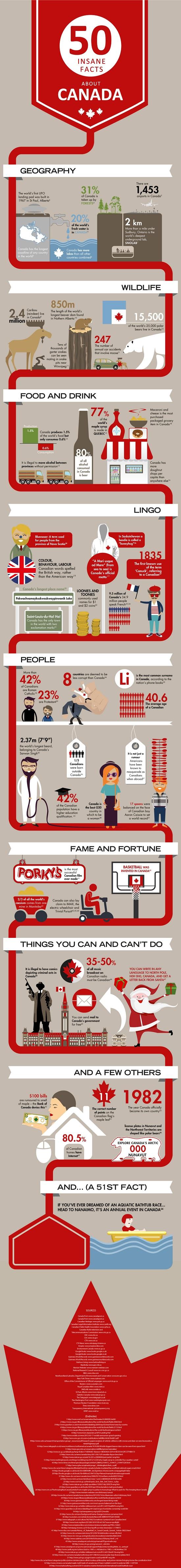 50 bláznivých faktů o Kanadě
