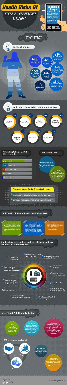 Infografika: Zdravotní rizika spojená s používáním mobilů