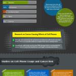 Zdravotní rizika spojená s používáním mobilů – infografika