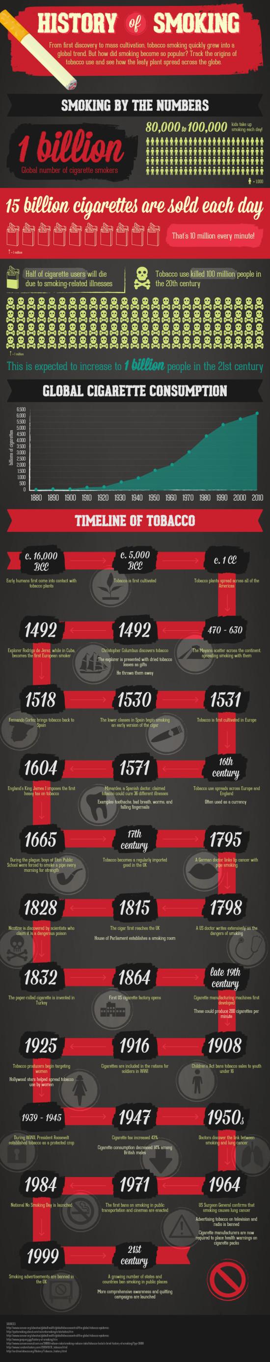 History of Smoking