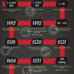 Historie kouření – infografika
