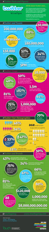 Infografika: Twitter