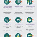 Jak se nejlépe (a nejhůře) učit – infografika
