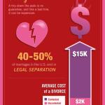Jak najít toho pravého – infografika