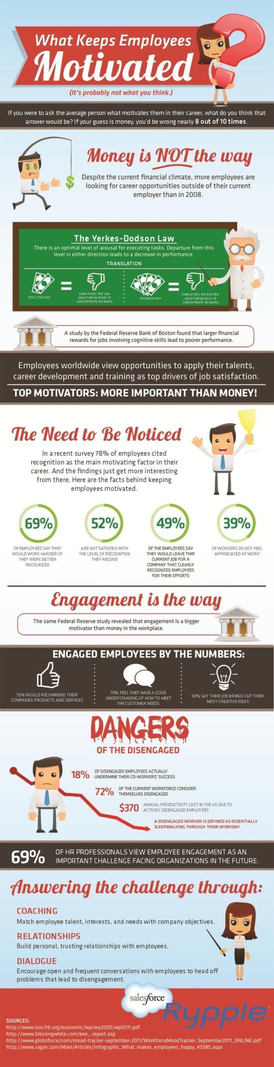 Co motivuje zaměstnance - infografika