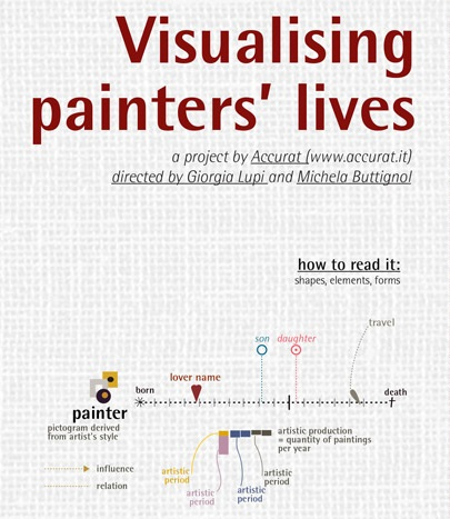 Visualising painters' lives - náhled
