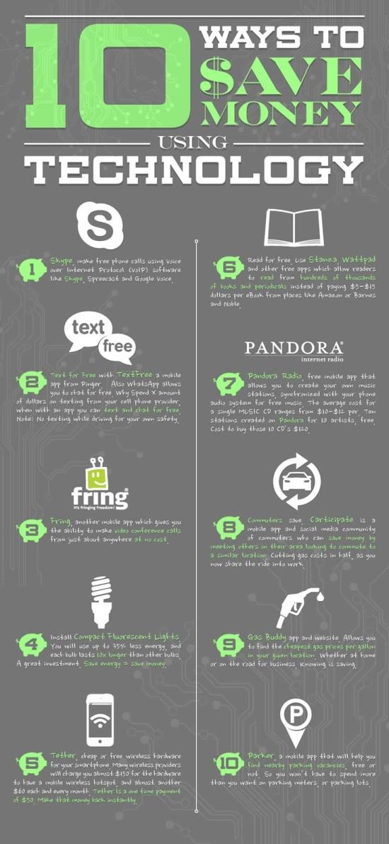10 způsobů, jak ušetřit pomocí technologie - infografika