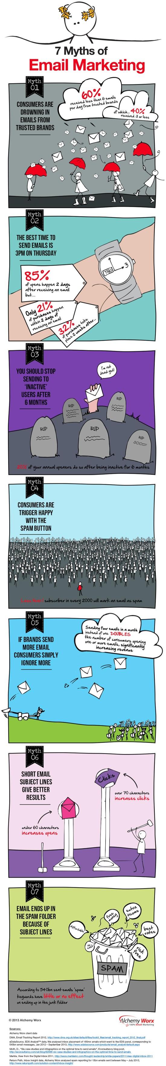 7 mýtů o e-mail marketingu - infografika
