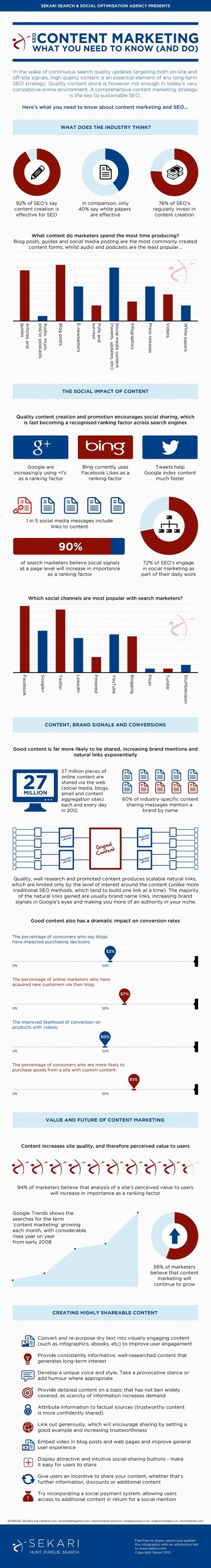 Co byste měli vědět o obsahovém marketingu - infografika